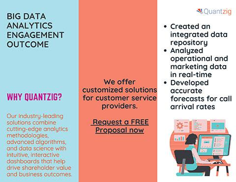 Big Data Analytics Helps a Multinational Company Create an Integrated Call Center Data Repository to Improve Operational Efficiency | Request a FREE Proposal for Comprehensive Solutions Insights | Quantzig