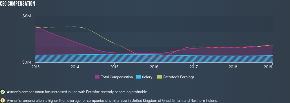 Does Petrofac Limited's (LON:PFC) CEO Salary Reflect