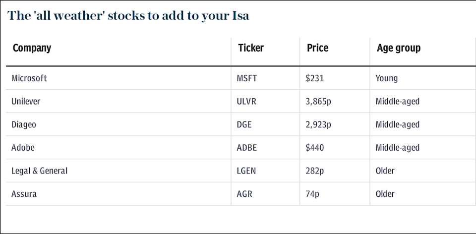 All weather stocks to add to your Isa