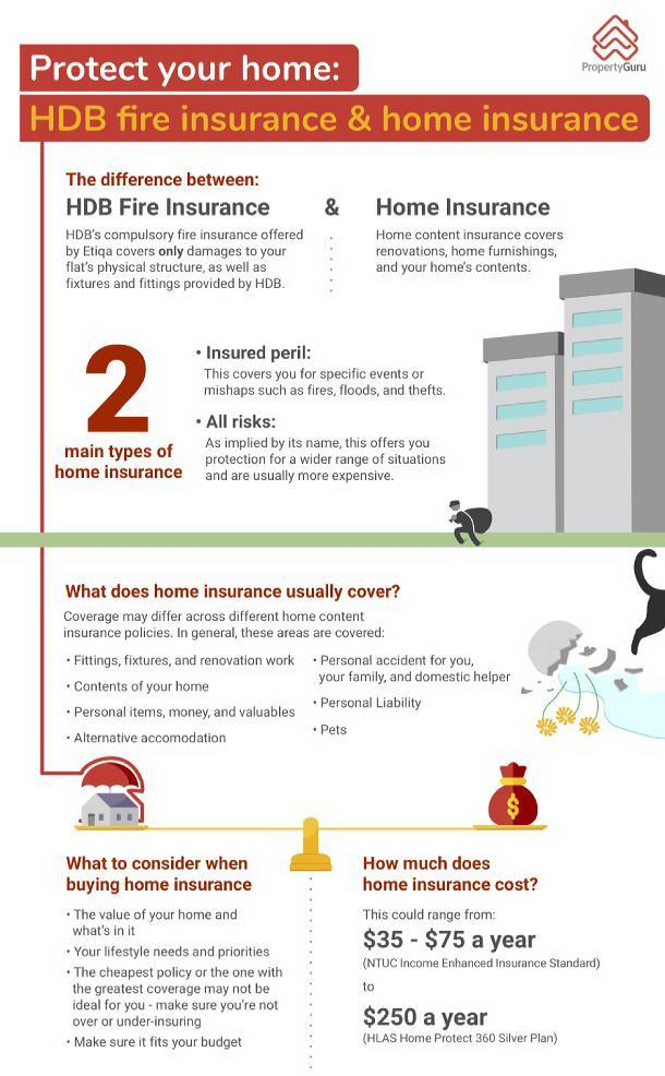 HDB Fire Home Insurance infographic singapore