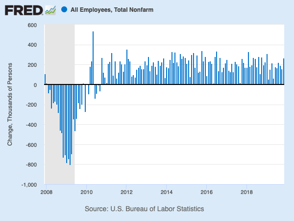 Monthly payroll growth has been positive for years.