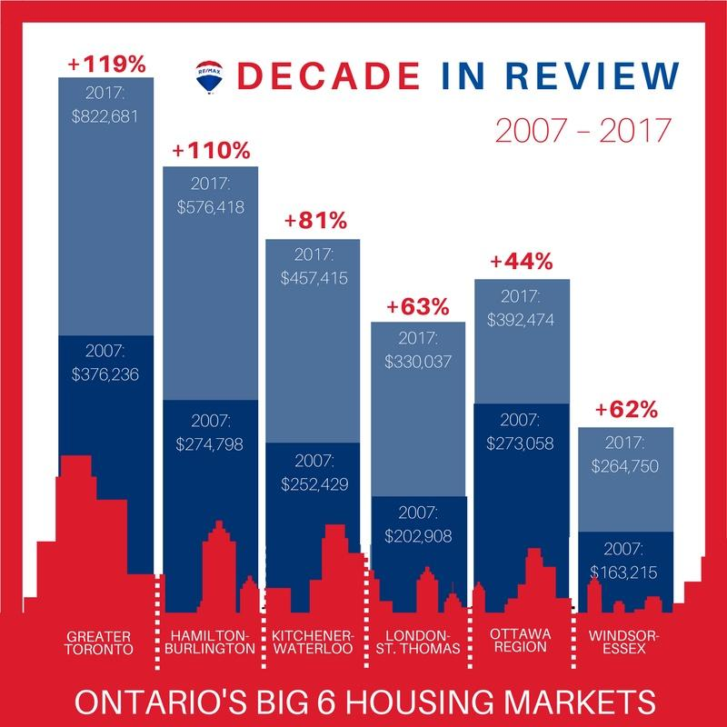 Canadas real estate increase from 2007-2017
