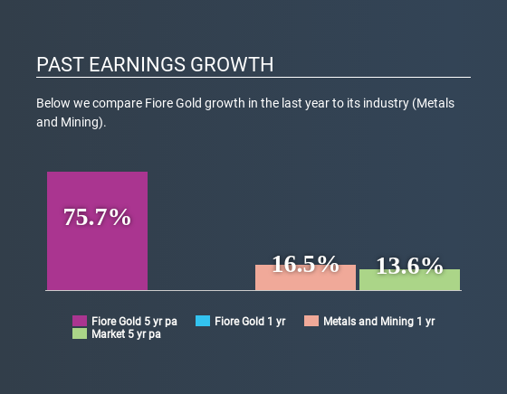 TSXV:F Past Earnings Growth April 17th 2020