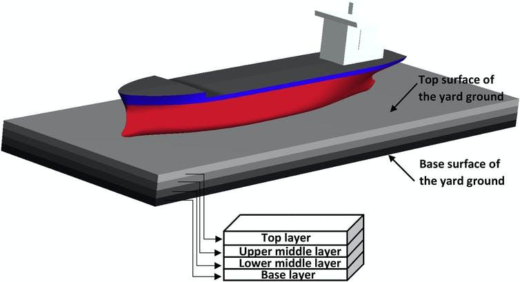 Diagram of proposed method for ship recycling.