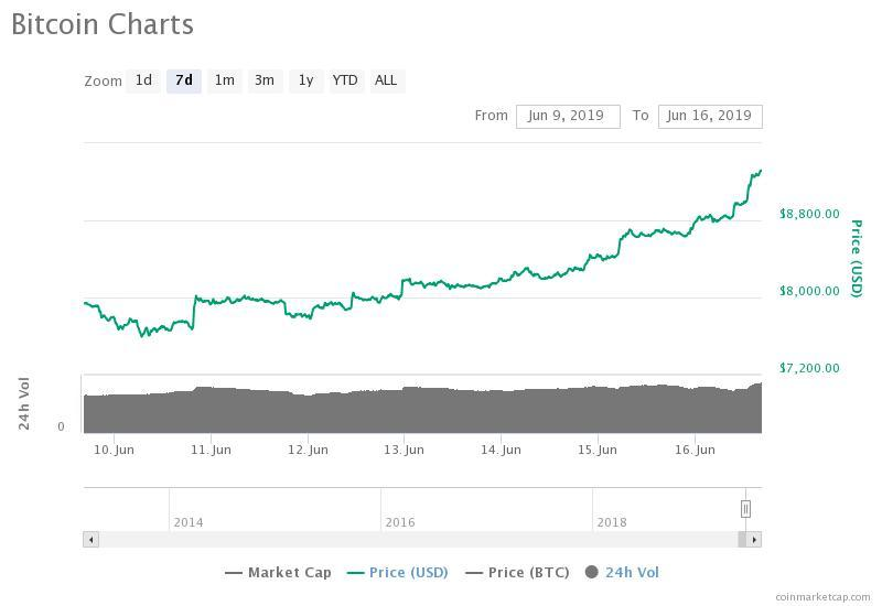 The bitcoin price is up 32 percent in the past 30 days