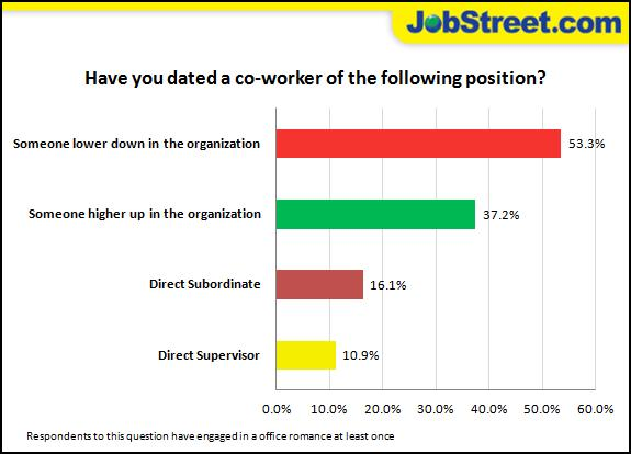 So it's ok to date your office colleague now? That's what a recent surveys says. (Graphic from Jobstreet.com)