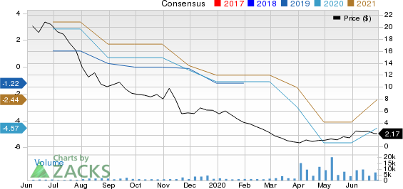 KLX Energy Services Holdings, Inc. Price and Consensus