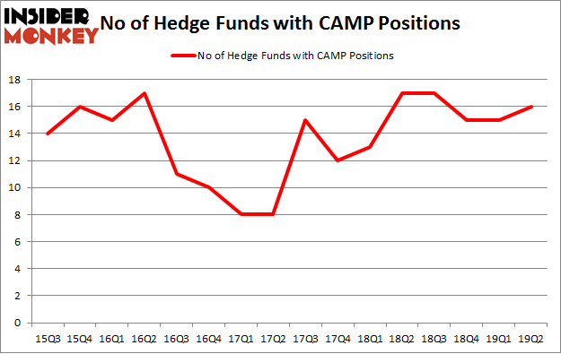 No of Hedge Funds with CAMP Positions