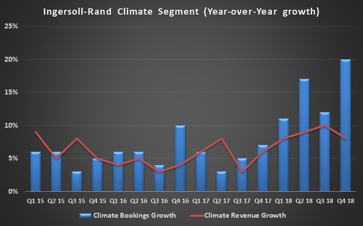 Ingersoll-Rand climate section revenue and booking growth.
