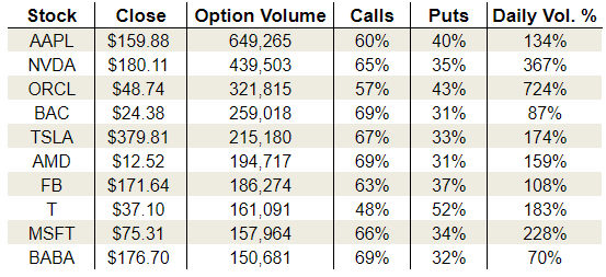 Monday's Vital Options Data: Apple Inc (AAPL), Oracle Corporation (ORCL) and Nvidia Corporation (NVDA)