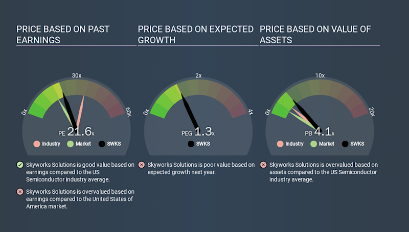 NasdaqGS:SWKS Price Estimation Relative to Market, February 27th 2020