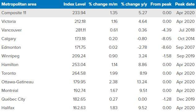 (Teranet-National Bank House Price Index)