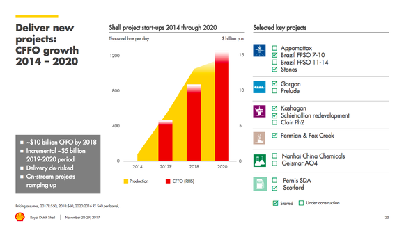 A bar chart showing Shell's projected cash flow growth and production growth