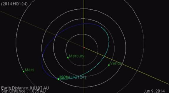 The orbit of near-Earth asteroid 2014 HQ124, first discovered on April 23, 2014, is shown in this NASA graphic. The asteroid will fly by Earth Sunday, June 8, at a safe distance of three times the Earth-moon distance.
