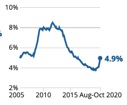 The official unemployment rate has risen since the pandemic hit, though it has not reached highs seen in the aftermath of the global financial crisis. Chart: ONS