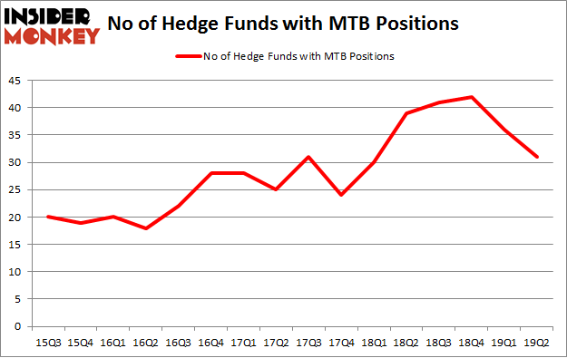 No of Hedge Funds with MTB Positions