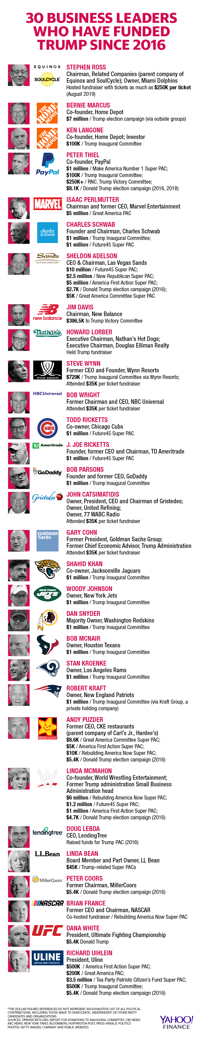 Business leaders who have funded Trump