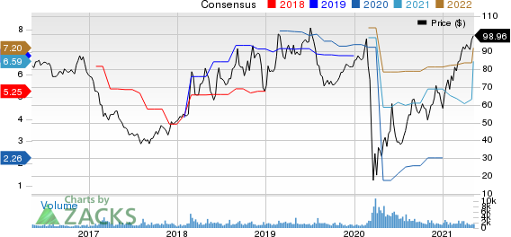 DINE BRANDS GLOBAL, INC. Price and Consensus