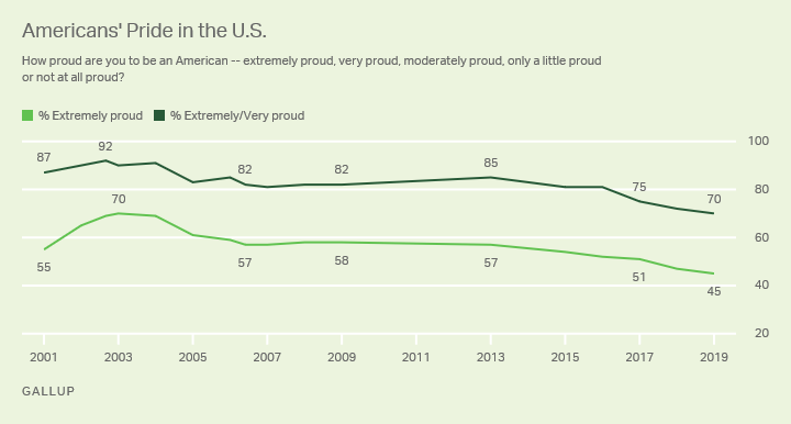 American Pride in the U.S. has sharply fallen in recent years. / Credit: Gallup