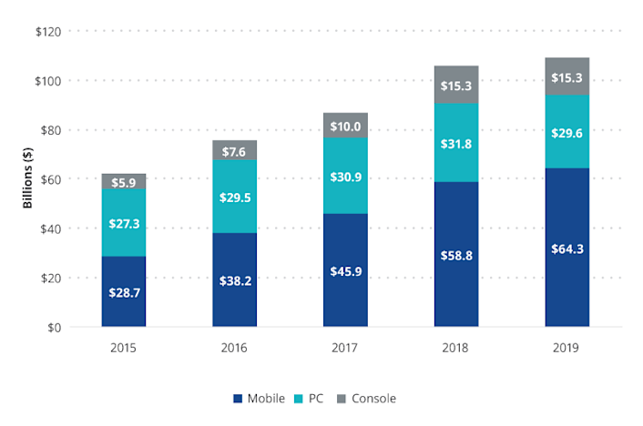 Mobile Is the Largest and Fastest Growing Gaming Platform