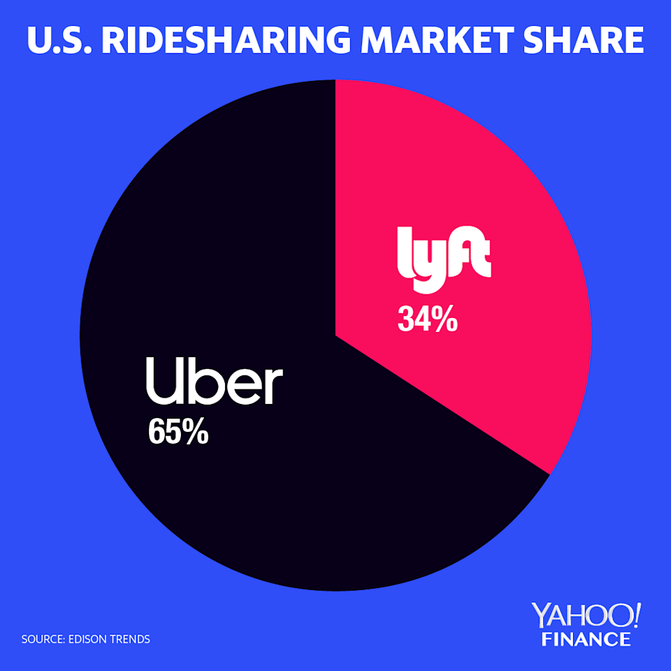 Lyft has grown its share of the U.S. ride-share market by nearly 3% in the last year, but it has suffered growing losses doing so.