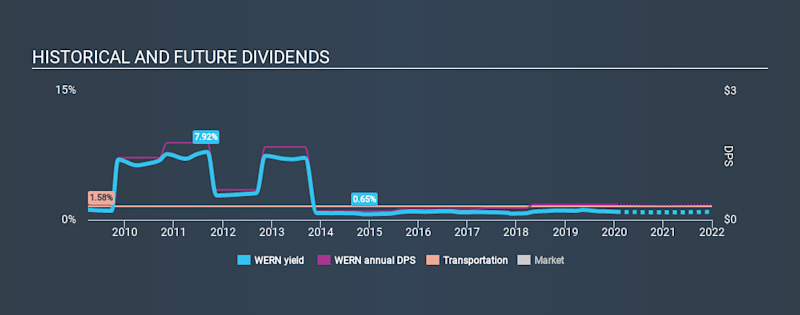 NasdaqGS:WERN Historical Dividend Yield, January 21st 2020