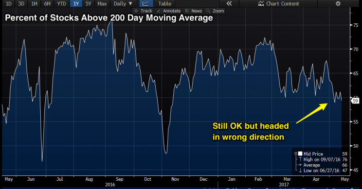 NYSE % stocks above 200 day moving average – 1 year (Source: Bloomberg)