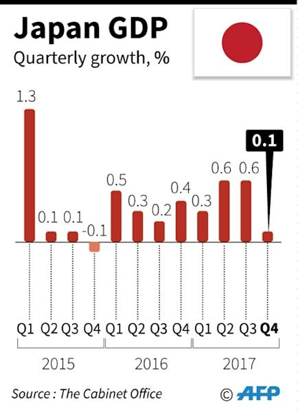 The Japanese economy has expanded for the past eight straight quarters