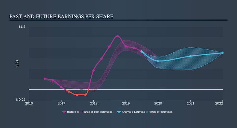 NasdaqGS:ECHO Past and Future Earnings, October 16th 2019