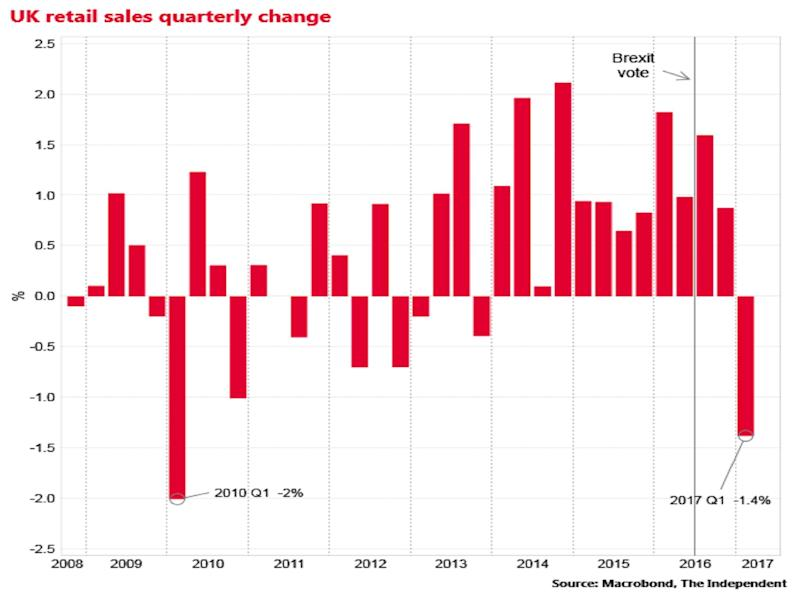 Brexit, retail sales, GDP
