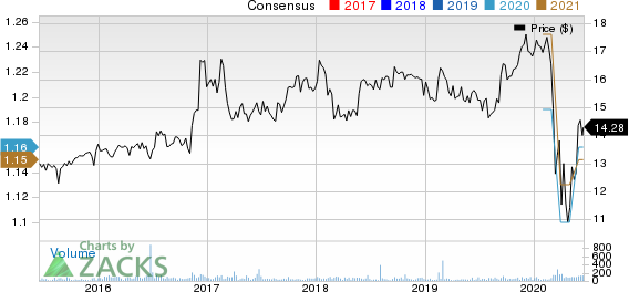 ESSA Bancorp, Inc. Price and Consensus