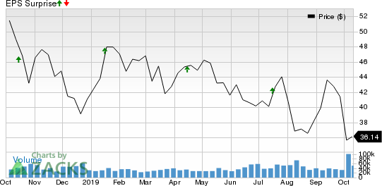 The Charles Schwab Corporation Price and EPS Surprise