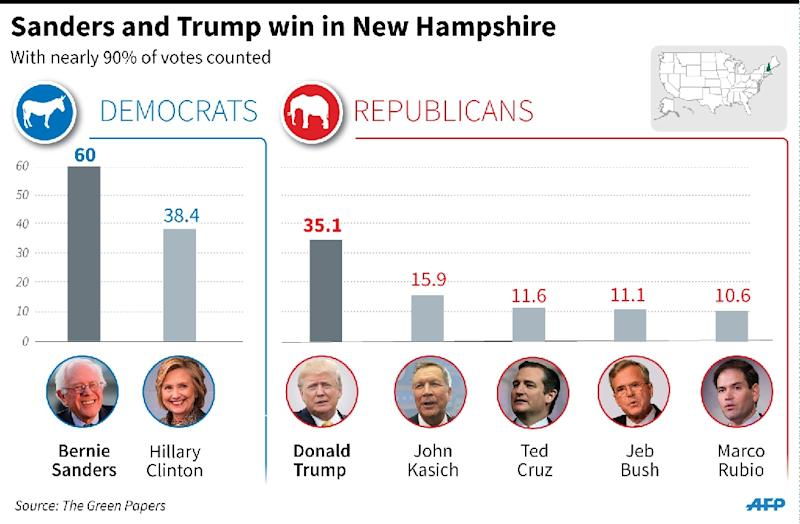 Provisional results from Tuesday's Republican and Democrat primaries in New Hampshire. (AFP Photo/Alain BOMMENEL, Kun TIAN)