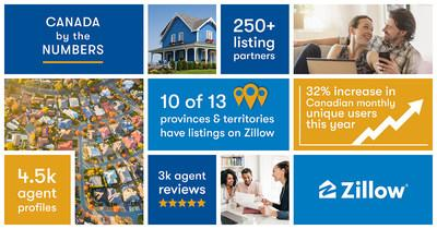 Zillow's growth in Canada.