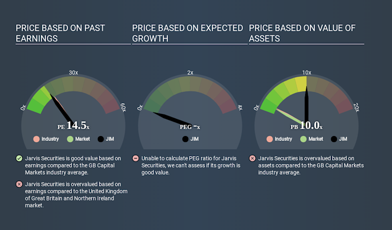 AIM:JIM Price Estimation Relative to Market May 3rd 2020