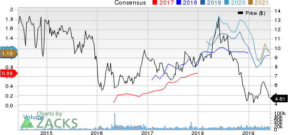 Top Ranked Growth Stocks to Buy for June 7th