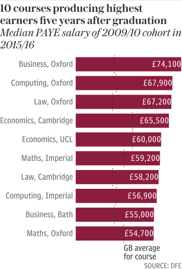 10 courses producing highest earners five years after graduation