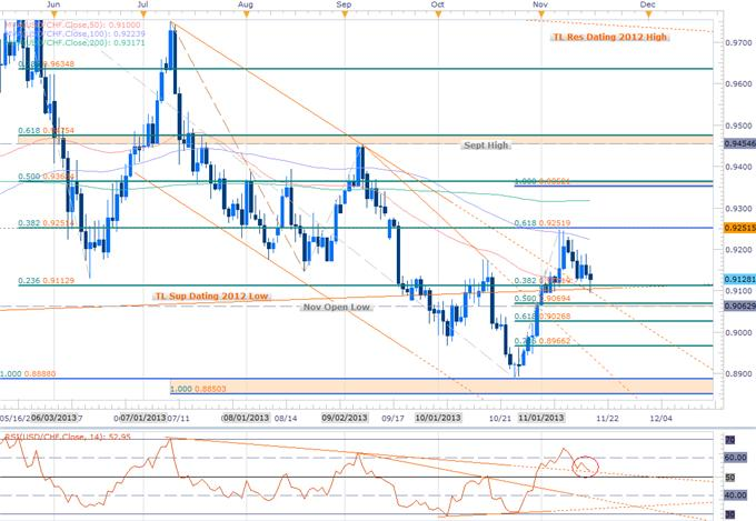Forex_USD_Scalp_Bias_at_Risk-_Weekly_EUR_CHF_JPY_Ranges_to_Validate_body_USDCHF_DAILY.png, USD Scalp Bias at Risk- Weekly EUR, CHF, JPY Ranges to Validate