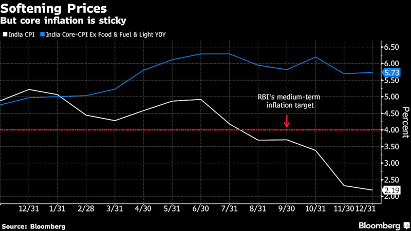 India's New Central Bank ChiefLooks Likely to Signal Rate Cuts