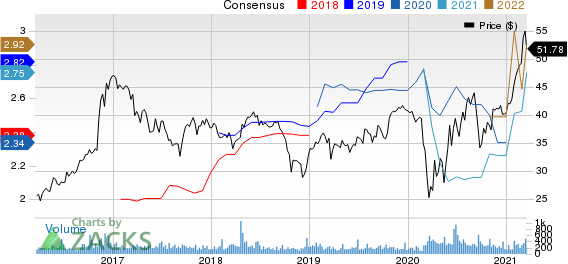 Stock Yards Bancorp, Inc. Price and Consensus