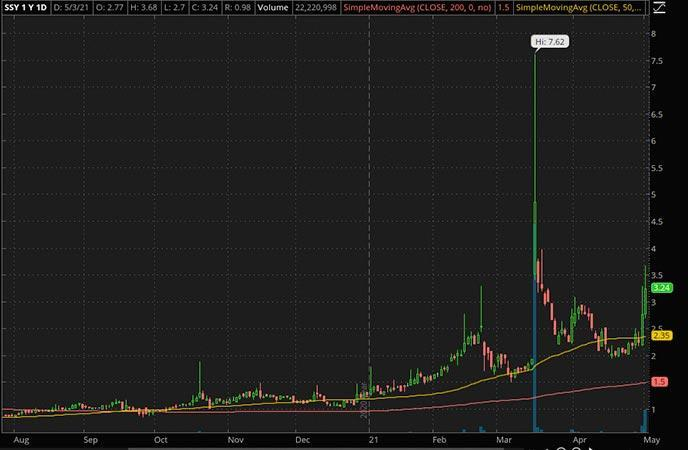 Penny_Stocks_to_Watch_SunLink Health Systems Inc. (SSY Stock Chart)