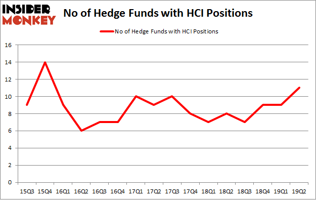 No of Hedge Funds with HCI Positions