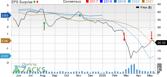 Delek US Holdings Inc Price, Consensus and EPS Surprise