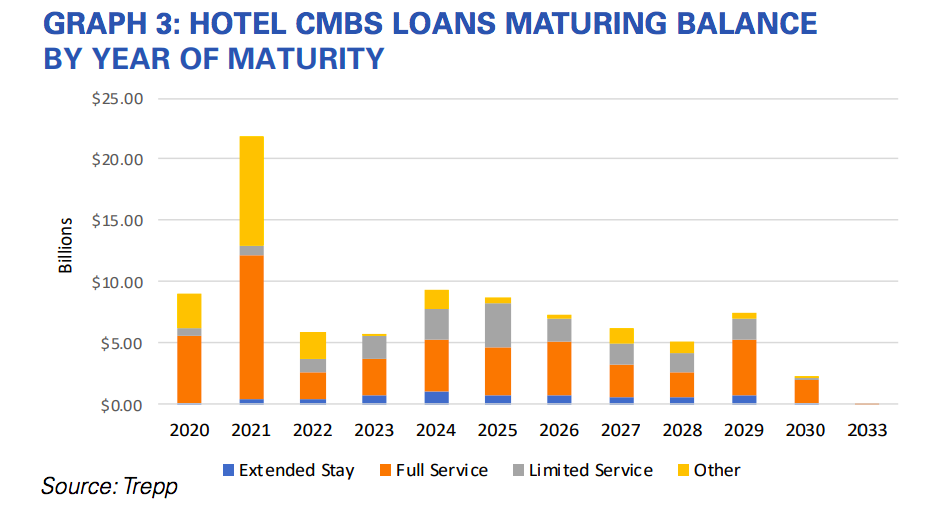 Hotel loans maturing. Data and graphic by Trepp.