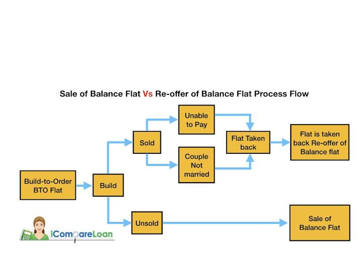 Sale of balance flat process flow