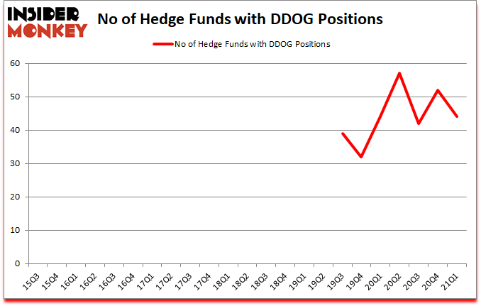 Is DDOG A Good Stock To Buy?