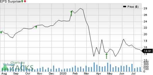First Internet Bancorp Price and EPS Surprise
