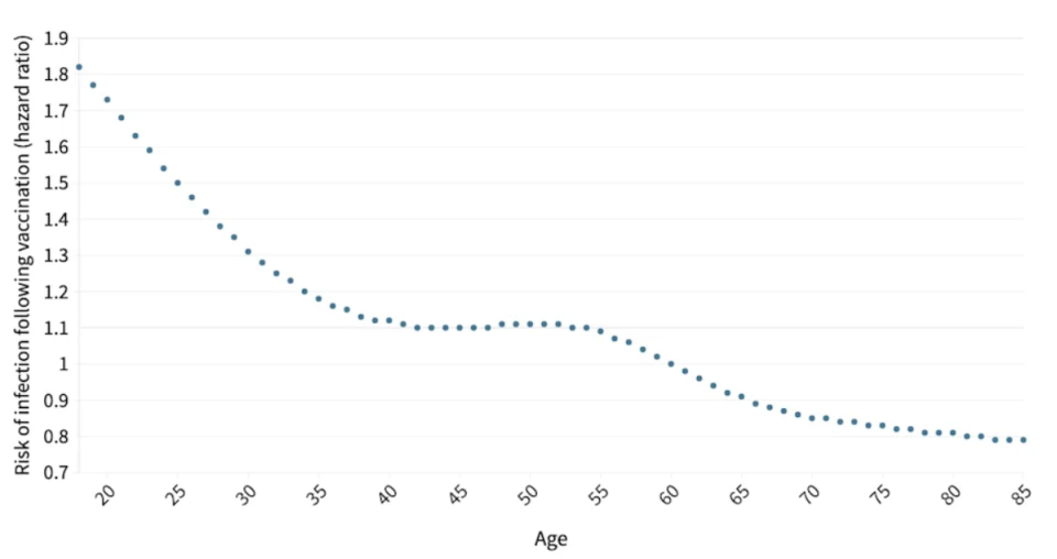 A graph showing the risk of Covid infection after getting vaccinated based on your age.