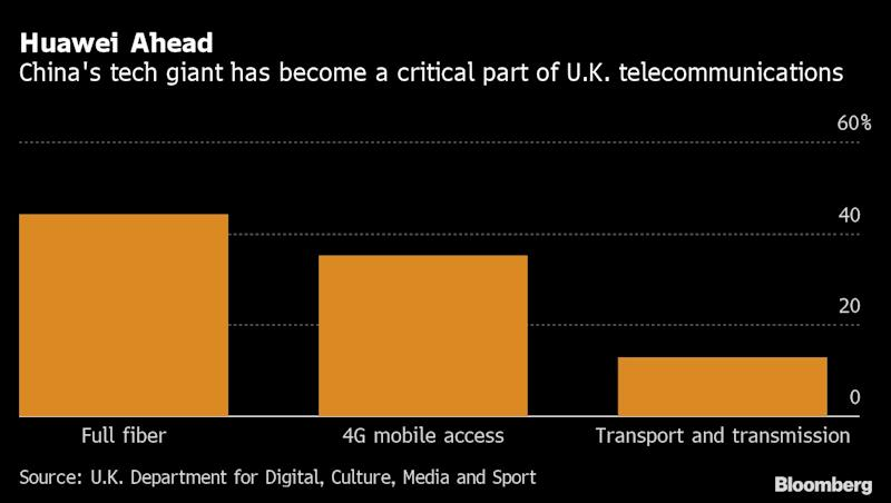 The Numbers That Show It's Hard for Britain to Ditch Huawei