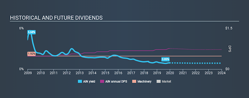 NYSE:AIN Historical Dividend Yield, December 16th 2019